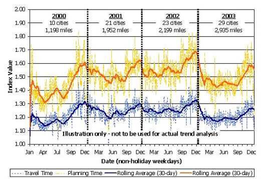 This line chart shows daily and rolling 30-day averages for the travel time index and planning time index from January 2000 through December 2003 for all cities in the Mobility Monitoring Program. The number of cities increases from 10 cities in 2000, to 21 cities in 2001, to 23 cities in 2002, to 29 cities in 2003. Additionally, the freeway miles covered increases from 1,198 miles in 2000 to 2,935 miles in 2003. The lines for each index increase, but this is misleading because the measurement base (freeway mileage being monitored) increased in this time series.